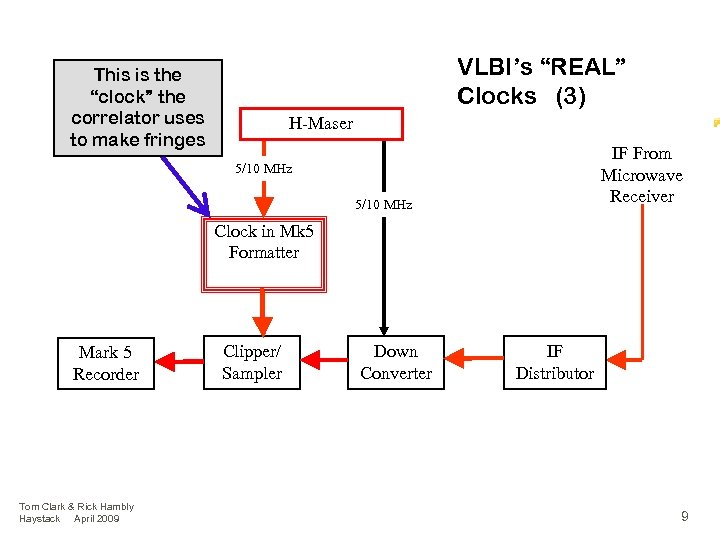 """VLBI's """"REAL"""" Clocks (3) This is the """"clock"""" the correlator uses to make fringes"""