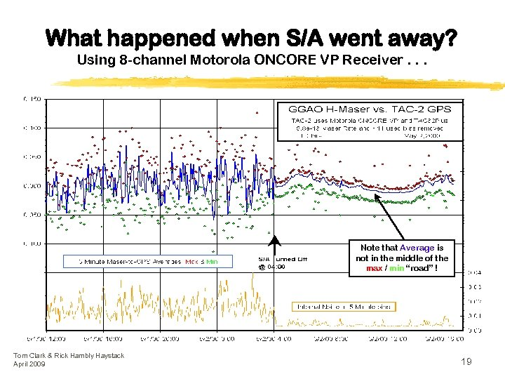 What happened when S/A went away? Using 8 -channel Motorola ONCORE VP Receiver. .
