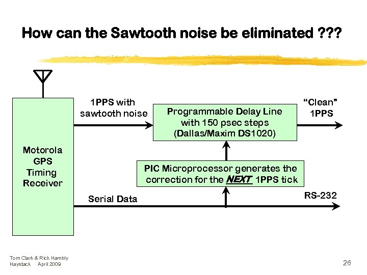 How can the Sawtooth noise be eliminated ? ? ? 1 PPS with sawtooth