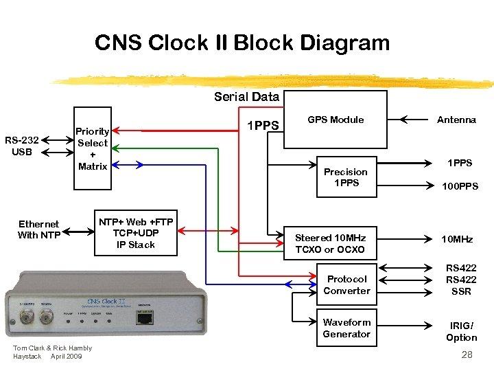 CNS Clock II Block Diagram Serial Data RS-232 USB Priority Select + Matrix Ethernet