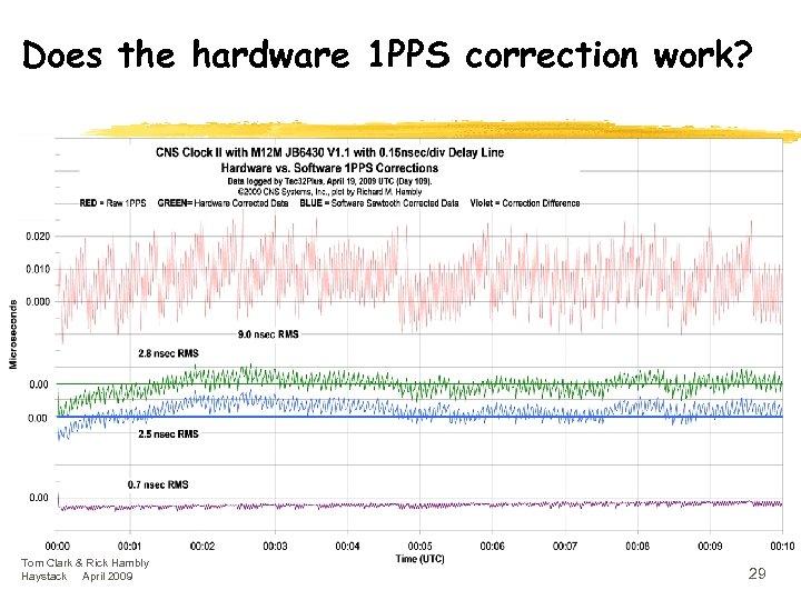 Does the hardware 1 PPS correction work? Tom Clark & Rick Hambly Haystack April