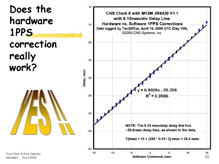 Does the hardware 1 PPS correction really work? Tom Clark & Rick Hambly Haystack
