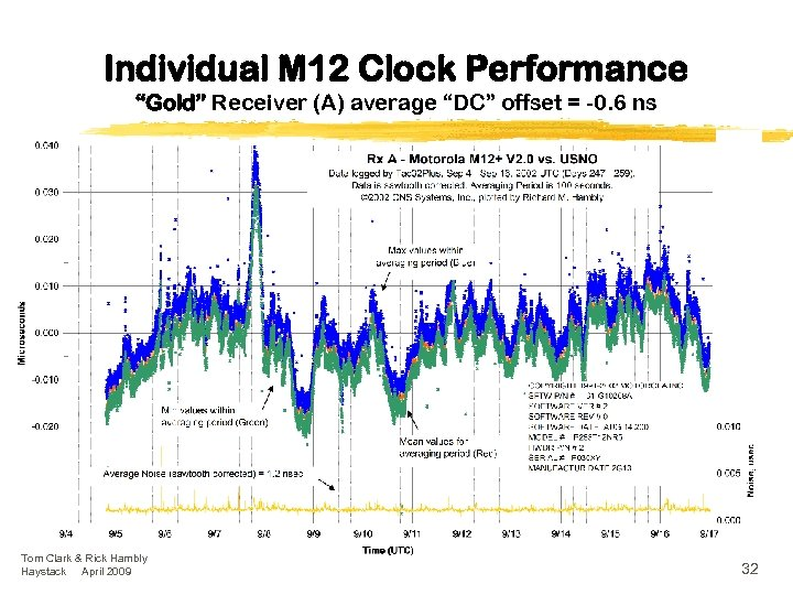"""Individual M 12 Clock Performance """"Gold"""" Receiver (A) average """"DC"""" offset = -0. 6"""