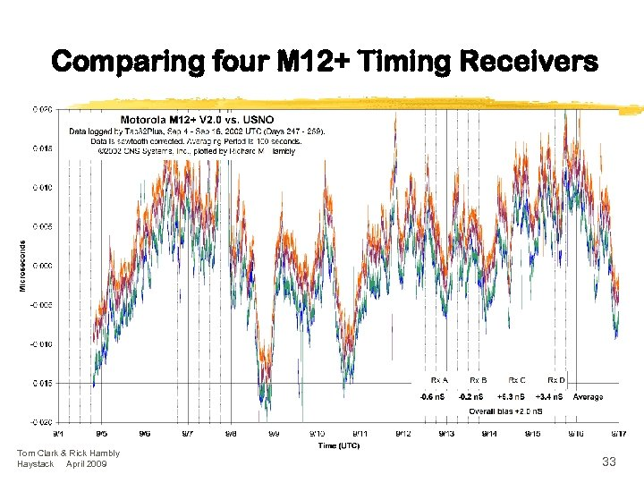 Comparing four M 12+ Timing Receivers Tom Clark & Rick Hambly Haystack April 2009