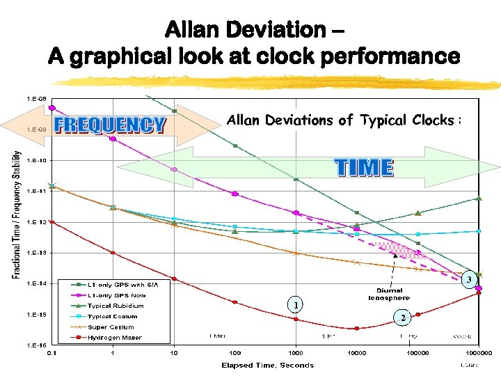 Allan Deviation – A graphical look at clock performance Allan Deviations of Typical Clocks