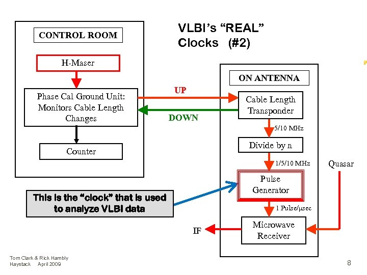 """CONTROL ROOM VLBI's """"REAL"""" Clocks (#2) H-Maser ON ANTENNA Phase Cal Ground Unit: Monitors"""