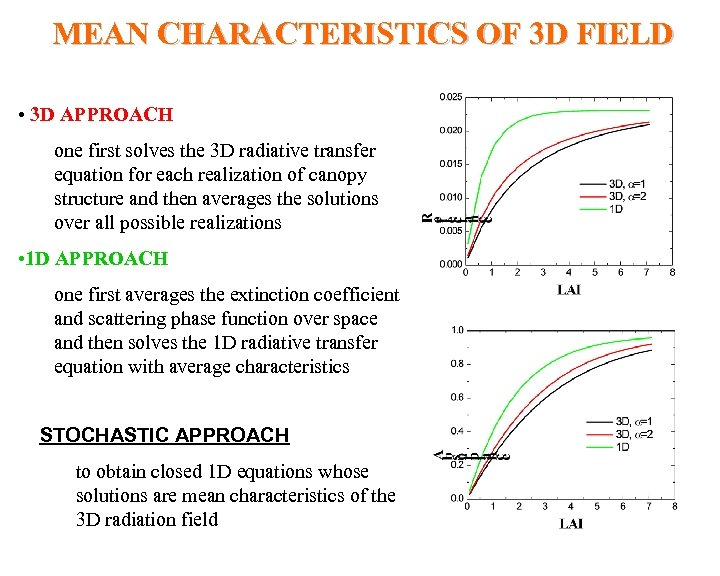 MEAN CHARACTERISTICS OF 3 D FIELD • 3 D APPROACH one first solves the