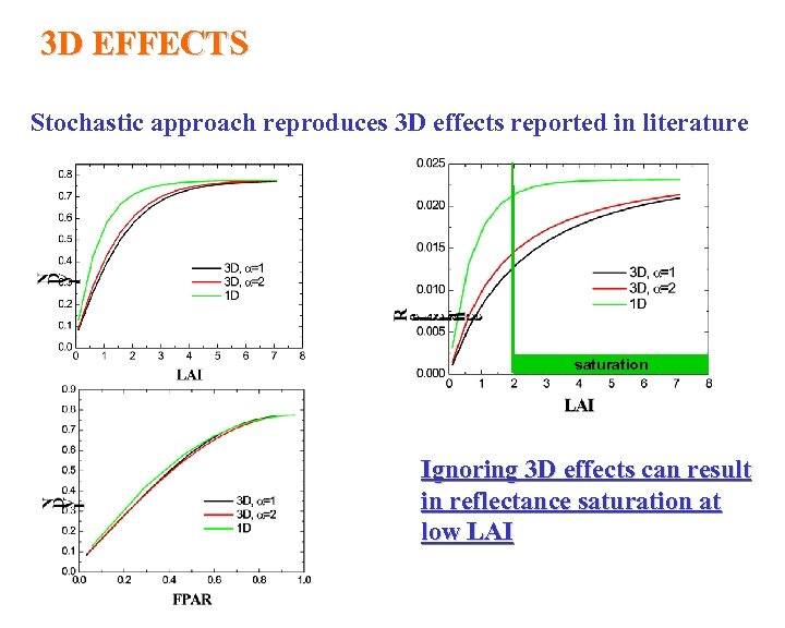 3 D EFFECTS Stochastic approach reproduces 3 D effects reported in literature saturation Ignoring