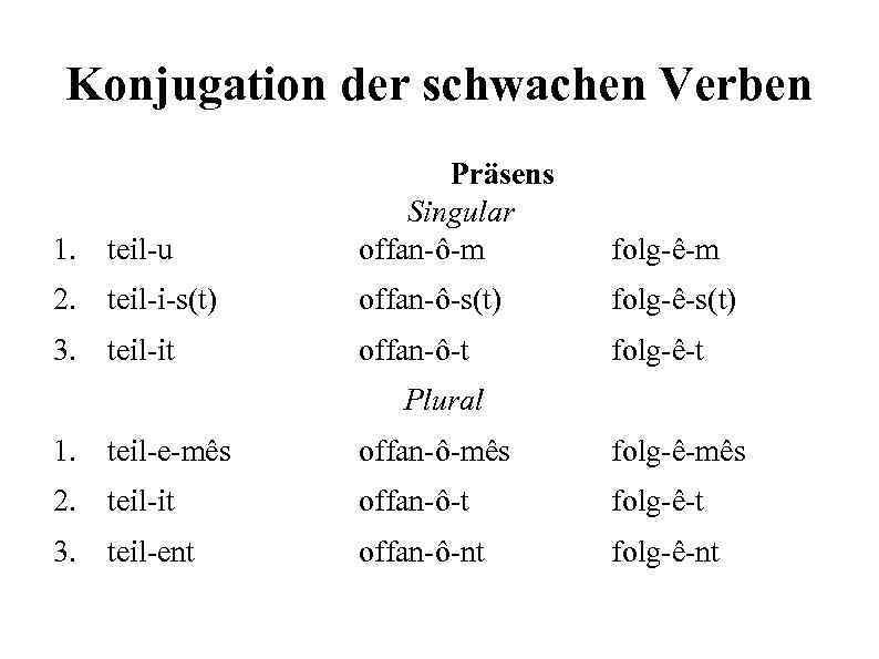 Konjugation der schwachen Verben 1. teil-u Präsens Singular offan-ô-m 2. teil-i-s(t) offan-ô-s(t) folg-ê-s(t) 3.