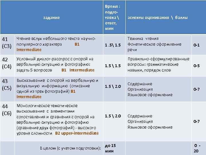задание Время : подготовка  ответ, мин аспекты оценивания  баллы 1. 5 1.