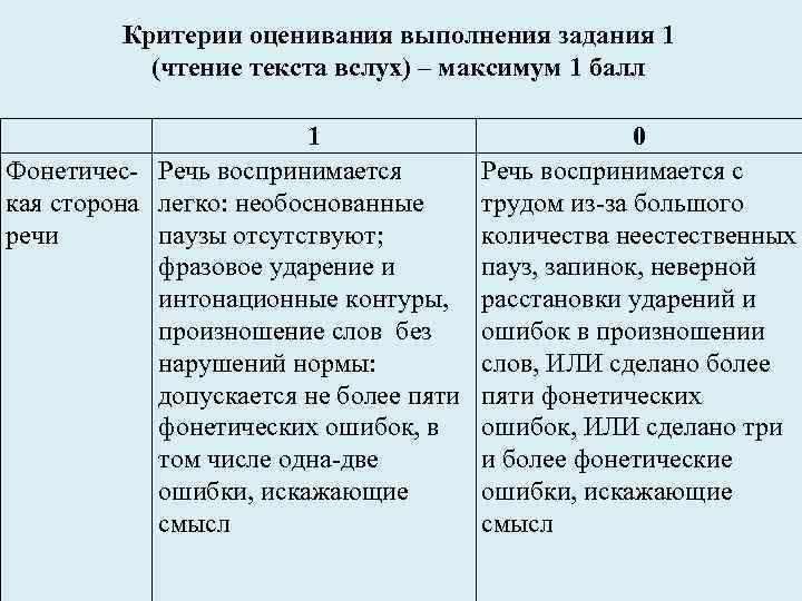 Критерии оценивания выполнения задания 1 (чтение текста вслух) – максимум 1 балл 1 Фонетичес-