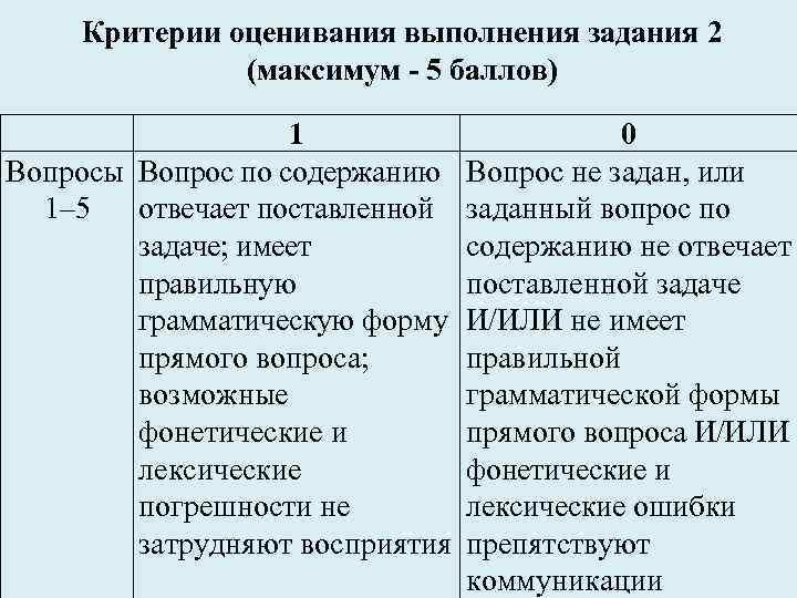 Критерии оценивания выполнения задания 2 (максимум - 5 баллов) 1 Вопросы Вопрос по содержанию
