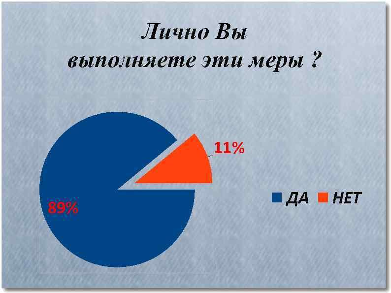 Лично Вы выполняете эти меры ? 11% 89% ДА НЕТ