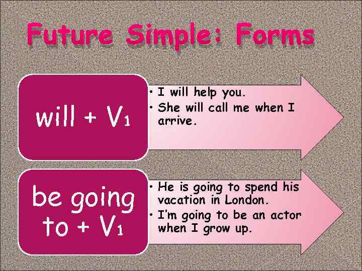 Future Simple Forms Will V 1 Be Going To