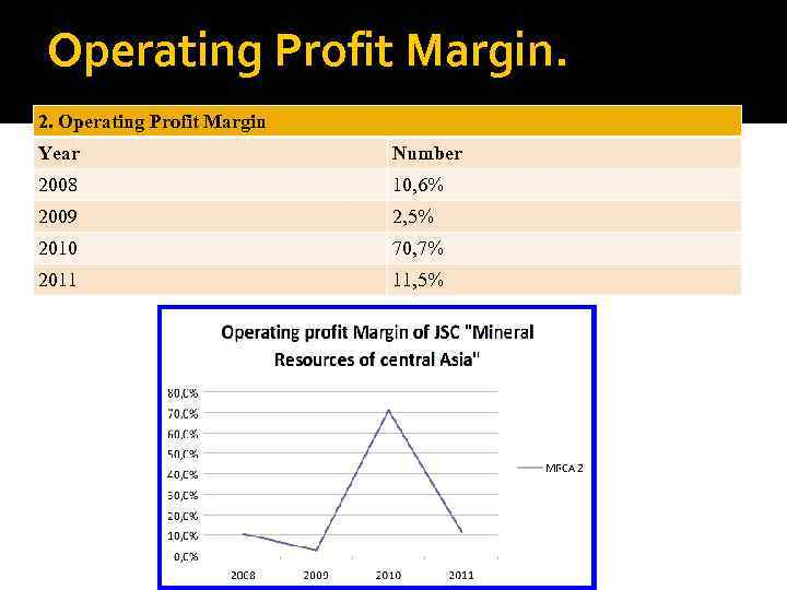 Operating Profit Margin. 2. Operating Profit Margin Year Number 2008 10, 6% 2009 2,