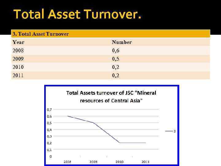 Total Asset Turnover. 3. Total Asset Turnover Year 2008 2009 2010 2011 Number 0,