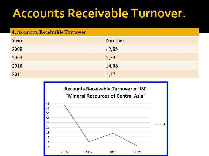 Accounts Receivable Turnover. 4. Accounts Receivable Turnover Year Number 2008 42, 85 2009 5,