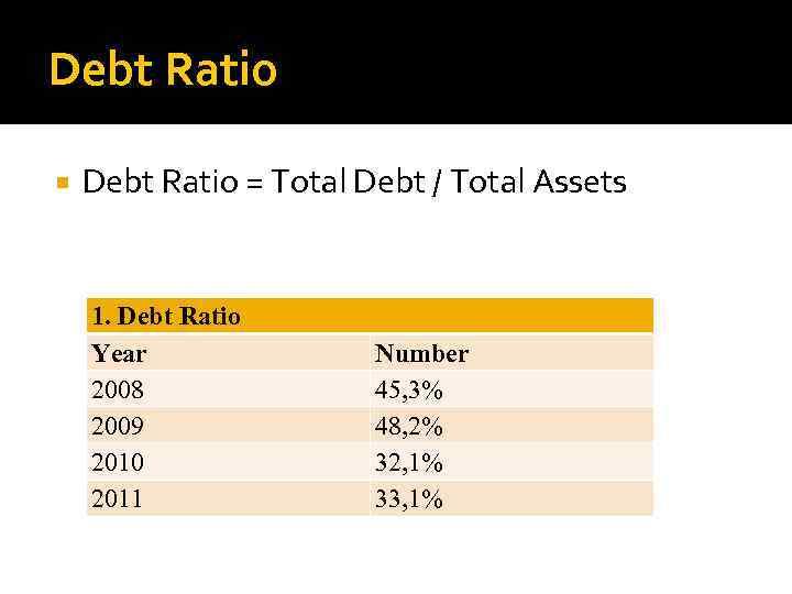 Debt Ratio = Total Debt / Total Assets 1. Debt Ratio Year 2008 2009