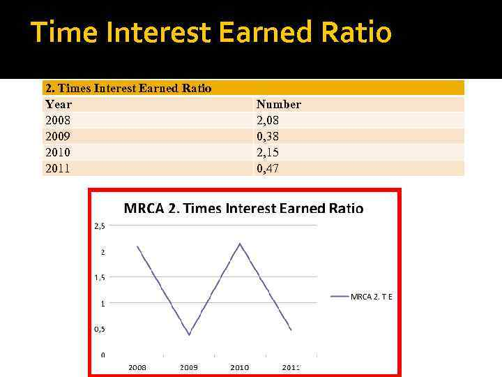 Time Interest Earned Ratio 2. Times Interest Earned Ratio Year 2008 2009 2010 2011