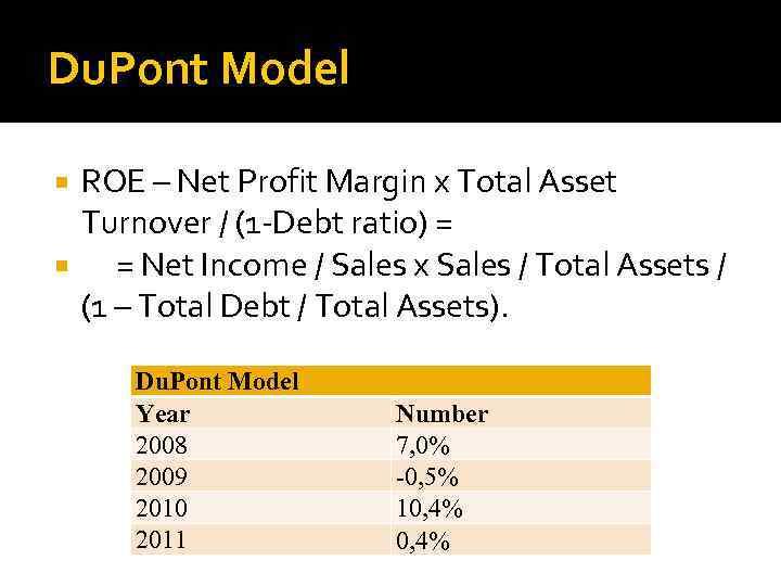 Du. Pont Model ROE – Net Profit Margin x Total Asset Turnover / (1