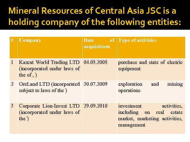 Mineral Resources of Central Asia JSC is a holding company of the following entities: