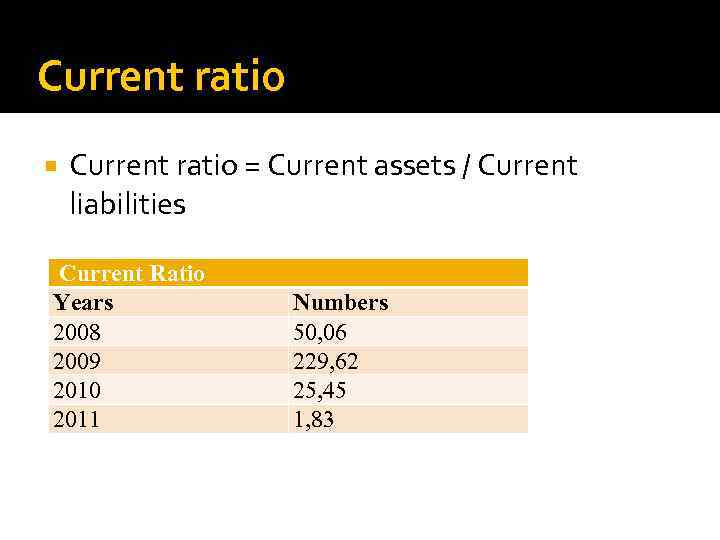 Current ratio = Current assets / Current liabilities Current Ratio Years 2008 2009 2010