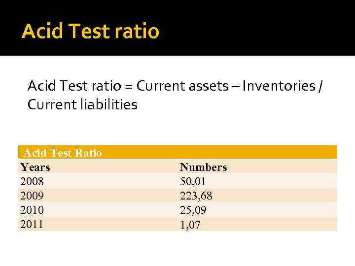 Acid Test ratio = Current assets – Inventories / Current liabilities Acid Test Ratio