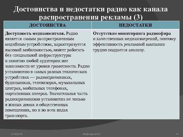 Достоинства и недостатки радио как канала распространения рекламы (3) ДОСТОИНСТВА НЕДОСТАТКИ Доступность медианосителя. Радио