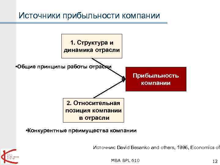Источники прибыльности компании 1. Структура и динамика отрасли • Общие принципы работы отрасли Прибыльность