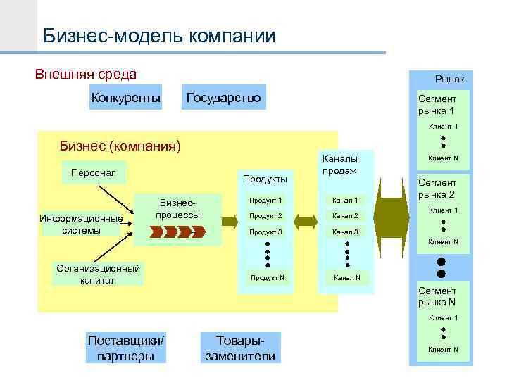 Бизнес-модель компании Внешняя среда Рынок Конкуренты Государство Сегмент рынка 1 Клиент 1 Бизнес (компания)