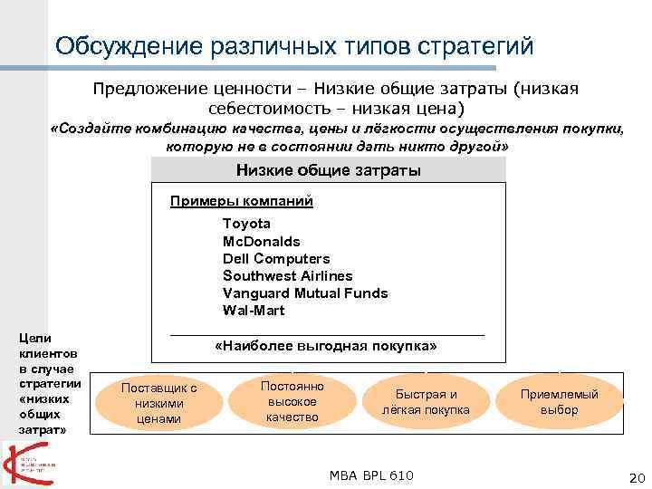 Обсуждение различных типов стратегий Предложение ценности – Низкие общие затраты (низкая себестоимость – низкая