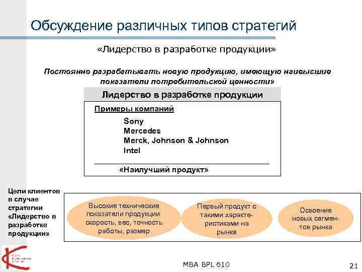 Обсуждение различных типов стратегий «Лидерство в разработке продукции» Постоянно разрабатывать новую продукцию, имеющую наивысшие