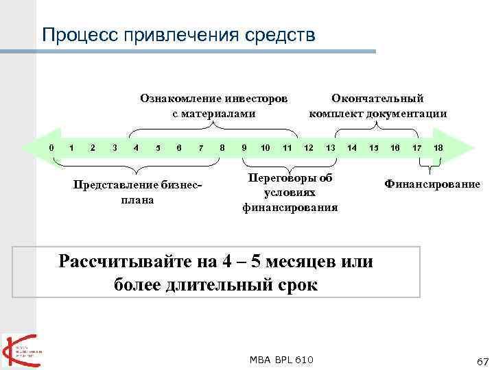 Процесс привлечения средств Ознакомление инвесторов с материалами 0 1 2 3 4 5 6