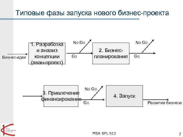 Типовые фазы запуска нового бизнес-проекта Бизнес-идея 1. Разработка и анализ концепции (аван-проект) No Go