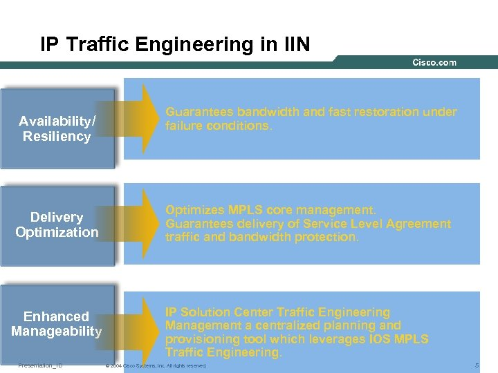 IP Traffic Engineering in IIN Availability/ Resiliency Delivery Optimization Enhanced Manageability Presentation_ID Guarantees bandwidth