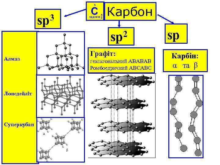 sp 3 Карбон sp 2 Алмаз Лонсдейліт Суперкубан Графіт: гексагональний АВАВАВ Ромбоедричний АВСАВС sp