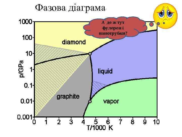 Фазова діаграма А де ж тут фулерен і нанотрубки?