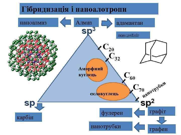 Гібридизація і наноалотропи наноалмаз Алмаз адамантан sp 3 лонсдейліт С 20 С 32 Аморфний