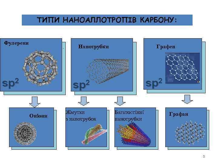 ТИПИ НАНОАЛЛОТРОПІВ КАРБОНУ: Фулерени Нанотрубки sp 2 Графен sp 2 Оніони Жмутки з нанотрубок