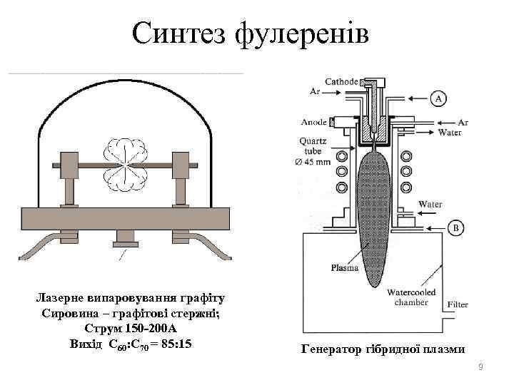 Синтез фулеренів Лазерне випаровування графіту Сировина – графітові стержні; Струм 150 -200 А Вихід