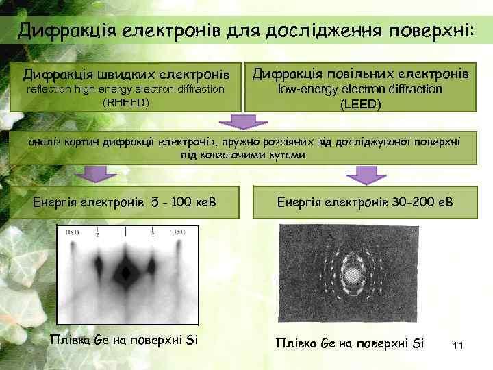 Дифракція електронів для дослідження поверхні: Дифракція швидких електронів reflection high-energy electron diffraction (RHEED) Дифракція