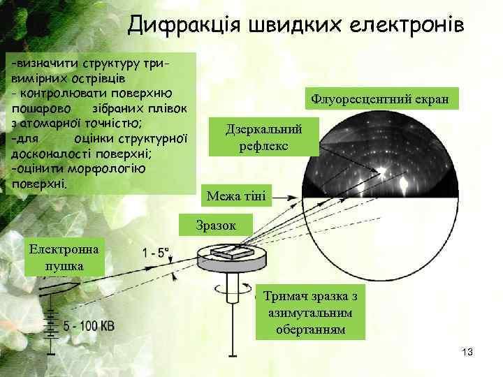 Дифракція швидких електронів -визначити структуру тривимірних острівців - контролювати поверхню пошарово зібраних плівок з