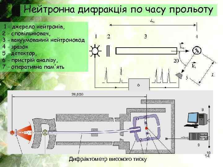 Нейтронна дифракція по часу прольоту 1 - джерело нейтронів, 2 - сповільнювач, 3 -
