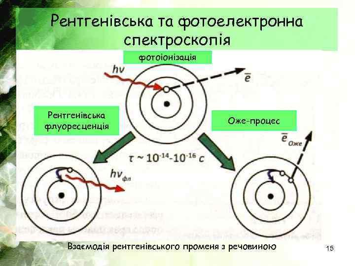 Рентгенівська та фотоелектронна спектроскопія фотоіонізація Рентгенівська флуоресценція Оже-процес Взаємодія рентгенівського променя з речовиною 15