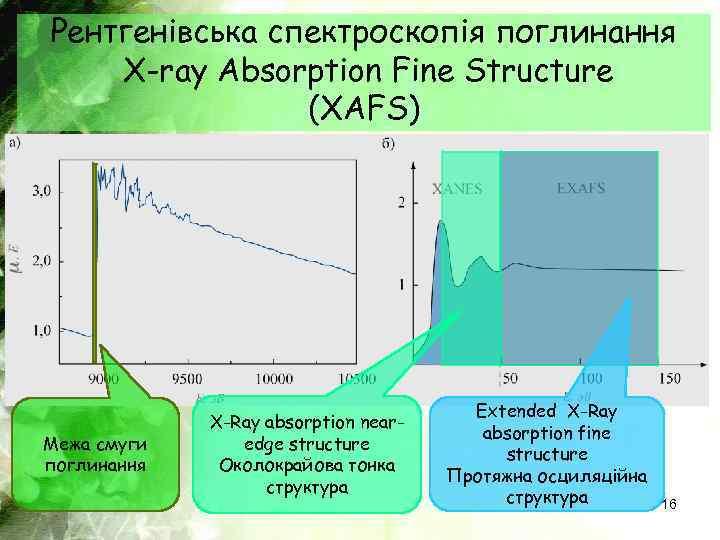 Рентгенівська спектроскопія поглинання X-ray Absorption Fine Structure (XAFS) Межа смуги поглинання X-Ray absorption nearedge