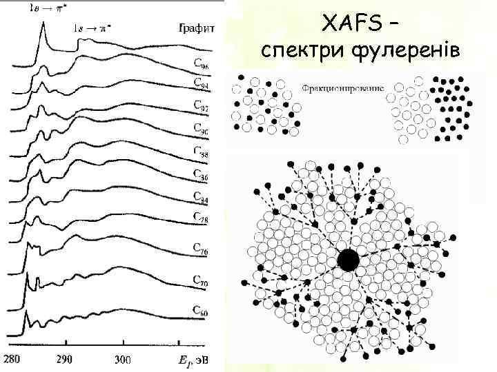 XAFS – спектри фулеренів 18