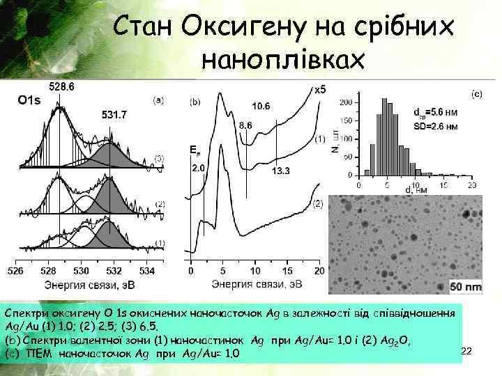Стан Оксигену на срібних наноплівках Спектри оксигену O 1 s окиснених наночасточок Ag в