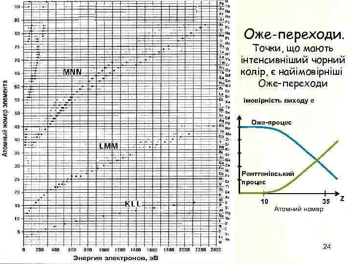 Оже-переходи. Точки, що мають інтенсивніший чорний колір, є найімовірніші Оже-переходи імовірність виходу e