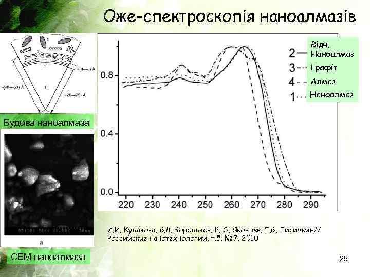 Оже-спектроскопія наноалмазів Відн. Наноалмаз Графіт Алмаз Наноалмаз Будова наноалмаза И. И. Кулакова, В. В.