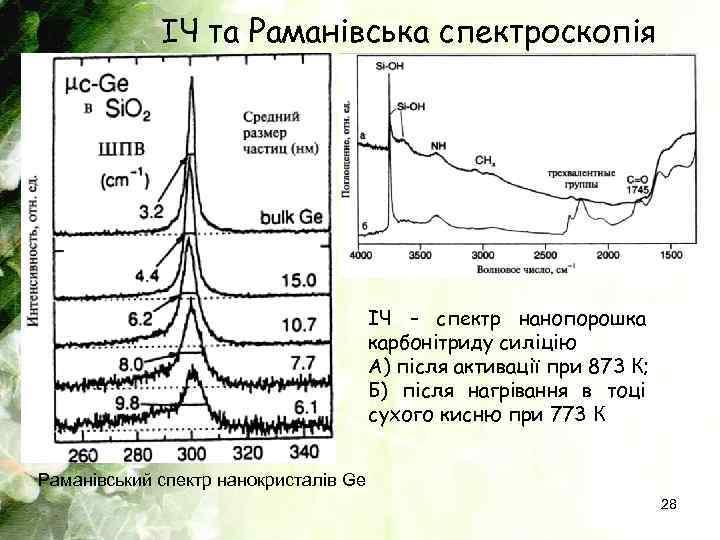 ІЧ та Раманівська спектроскопія ІЧ – спектр нанопорошка карбонітриду силіцію А) після активації при